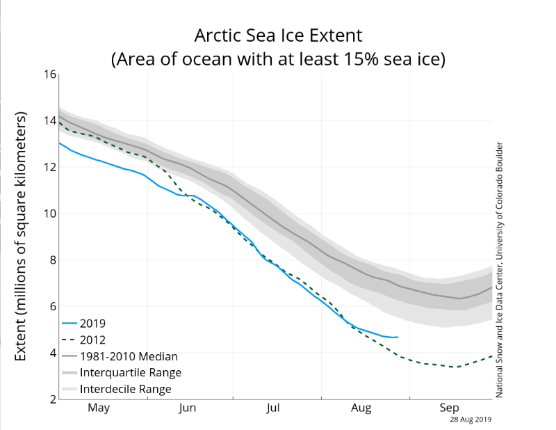 arctic sea ice graph - August 29, 2019